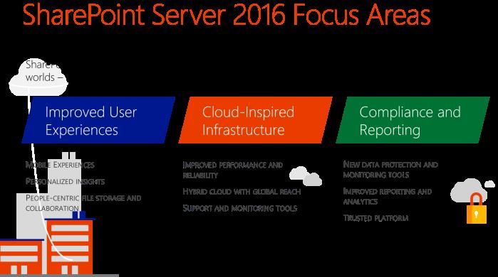 SharePoint-Server-2016-Update-1